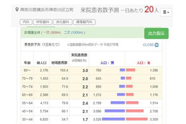 MAP-STAR Web診療圏分析